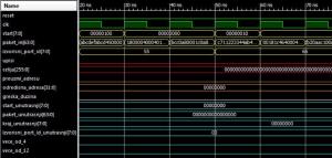 Prikaz dela simulacije bloka za proveru IP zaglavlja