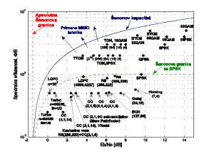 Teorijske granice i praktični postupci kodovanja