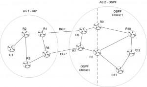 Mreža softverskih rutera čije se funkcionalnosti ispituju