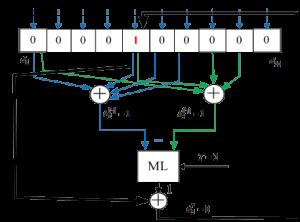 Ilustracija principa rada iterativnog dekodera