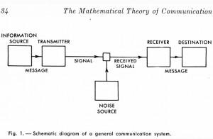 Tipičan telekomunikacioni kanal između dve tačke